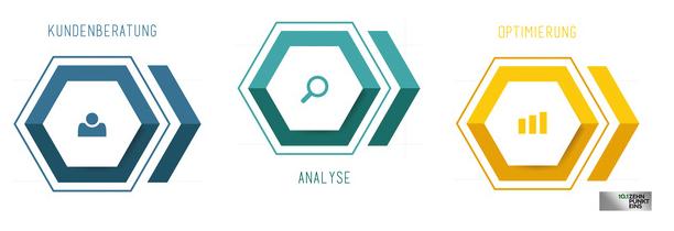 kundenberatung_analyse_optimierung